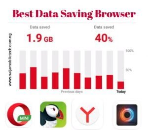 Top 4 Best Data Saving Browser For Android In 2021